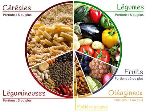 Pour notre santé , notre planète et le bien être animal , consommez essentiellement des produits végétaux ( au moins 80%).