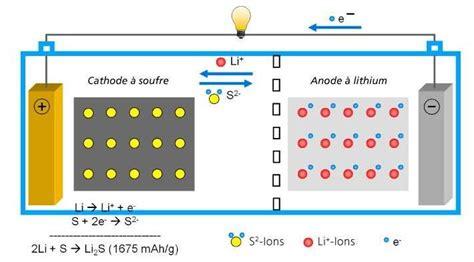 Des batteries lithium-soufre jusqu'à cinq fois plus efficaces que les accumulateurs lithium-ion
